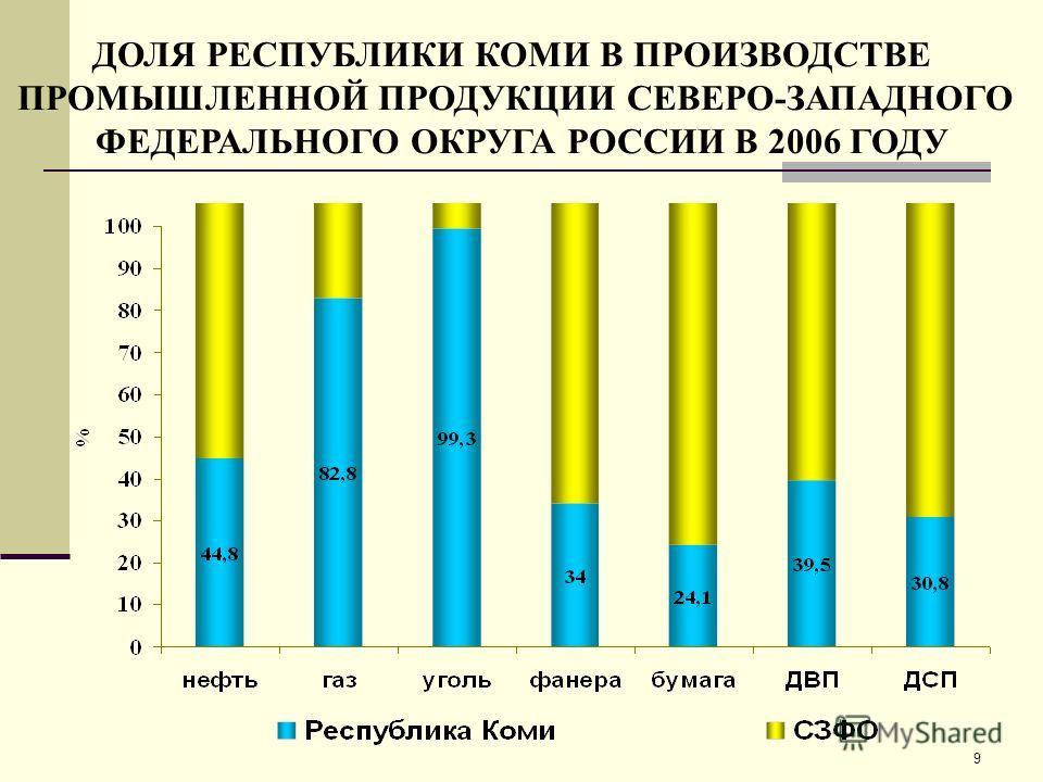 9 ДОЛЯ РЕСПУБЛИКИ КОМИ В ПРОИЗВОДСТВЕ ПРОМЫШЛЕННОЙ ПРОДУКЦИИ СЕВЕРО-ЗАПАДНОГО ФЕДЕРАЛЬНОГО ОКРУГА РОССИИ В 2006 ГОДУ
