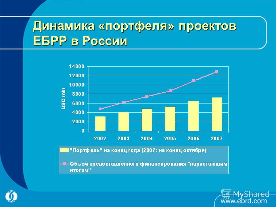 Динамика «портфеля» проектов ЕБРР в России