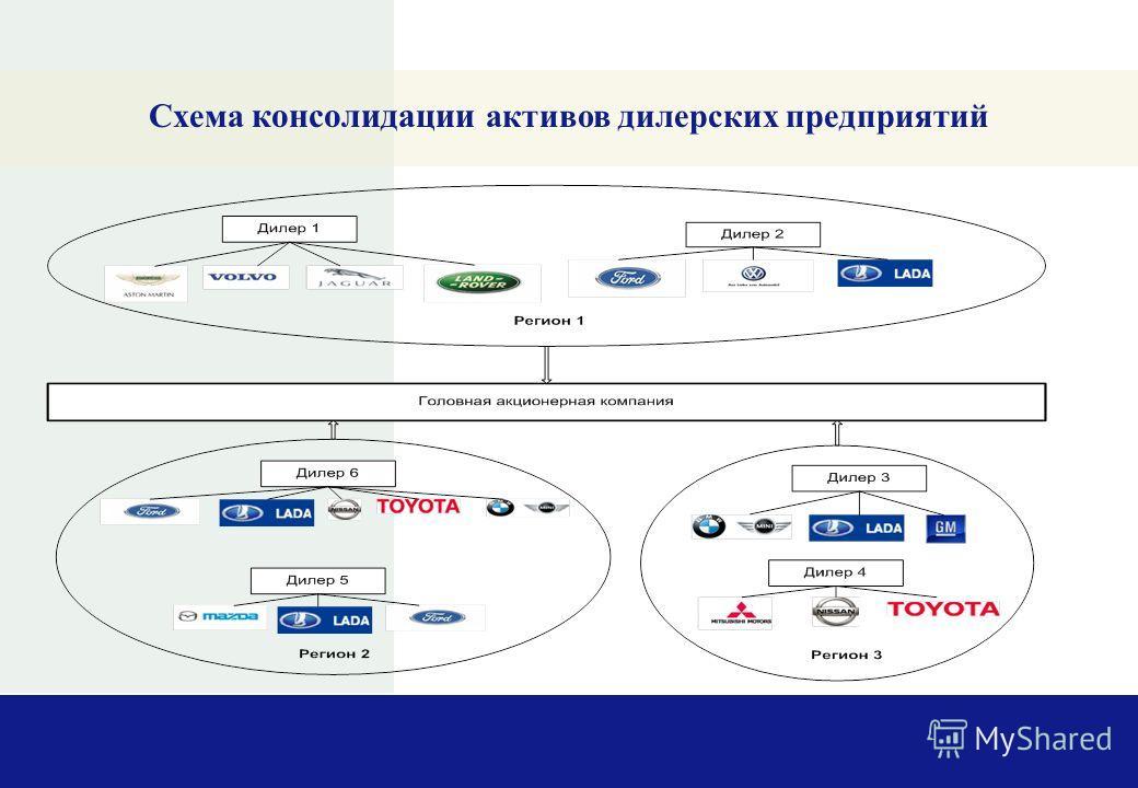 Схема консолидации активов дилерских предприятий