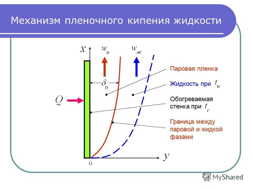 Механизм пленочного кипения жидкости Паровая пленка Жидкость при Обогреваемая стенка при Граница между паровой и жидкой фазами