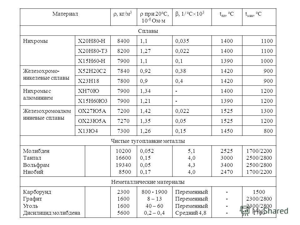 Материал, кг/м 3 при 20 о С, 10 -6 Ом м, 1/ о С 10 3 t пл, о Сt мах, о С Сплавы НихромыХ20Н80-Н84001,10,03514001100 Х20Н80-Т382001,270,02214001100 Х15Н60-Н79001,10,113901000 Железохромо никелевые сплавы Х52Н20С278400,920,381420900 Х23Н1878000,90,414