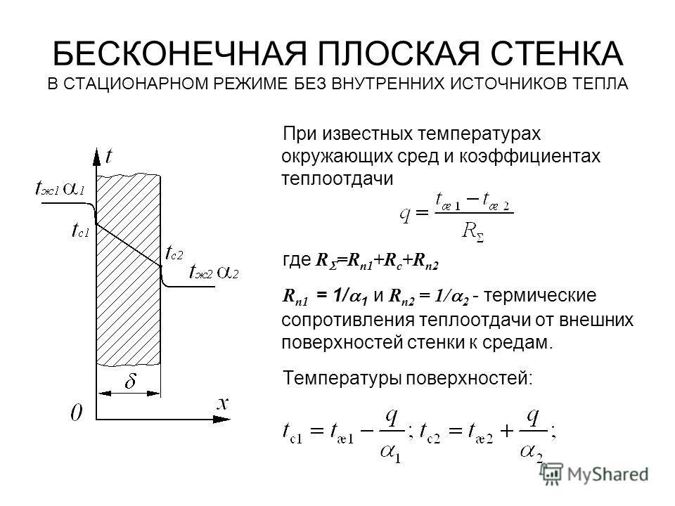 БЕСКОНЕЧНАЯ ПЛОСКАЯ СТЕНКА В СТАЦИОНАРНОМ РЕЖИМЕ БЕЗ ВНУТРЕННИХ ИСТОЧНИКОВ ТЕПЛА При известных температурах окружающих сред и коэффициентах теплоотдачи где R =R п1 +R c +R п2 R п1 = 1/ 1 и R п2 = 1/ 2 - термические сопротивления теплоотдачи от внешни