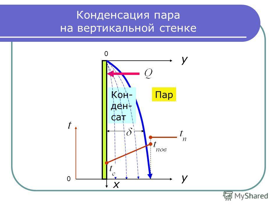 Конденсация пара на вертикальной стенке ПарКон- ден- сат 0 0 y y x
