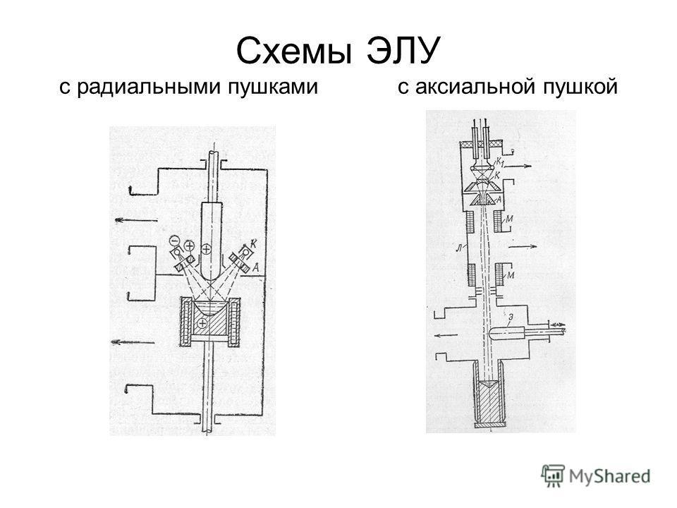 Схемы ЭЛУ с радиальными пушкамис аксиальной пушкой
