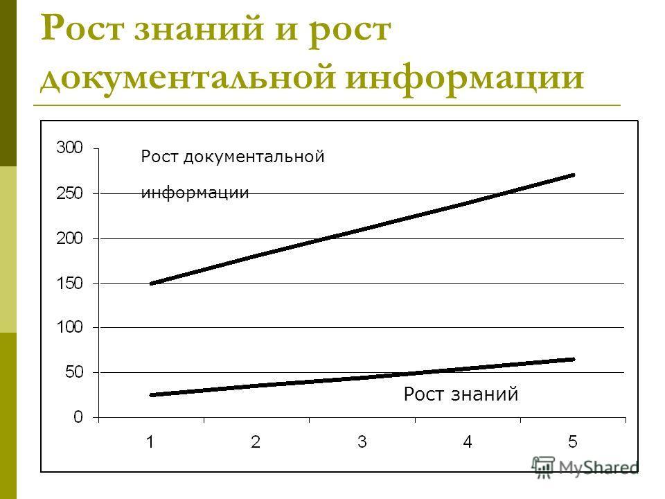 Рост знаний и рост документальной информации Рост документальной информации Рост знаний