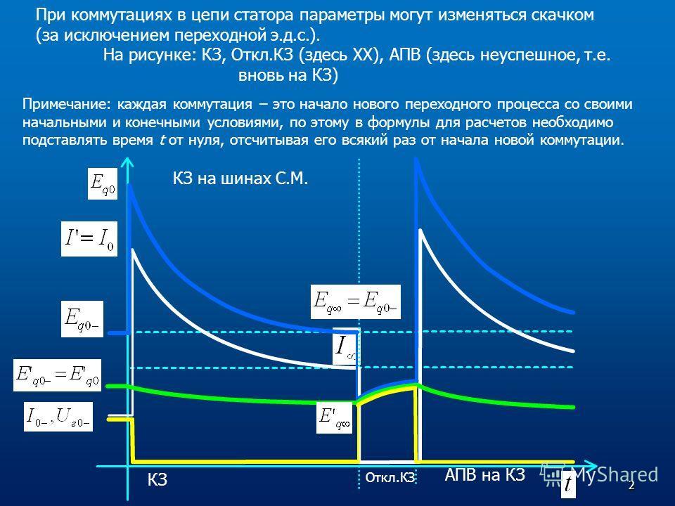 КЗ Откл.КЗ АПВ на КЗ КЗ на шинах С.М. При коммутациях в цепи статора параметры могут изменяться скачком (за исключением переходной э.д.с.). На рисунке: КЗ, Откл.КЗ (здесь ХХ), АПВ (здесь неуспешное, т.е. вновь на КЗ) Примечание: каждая коммутация – э