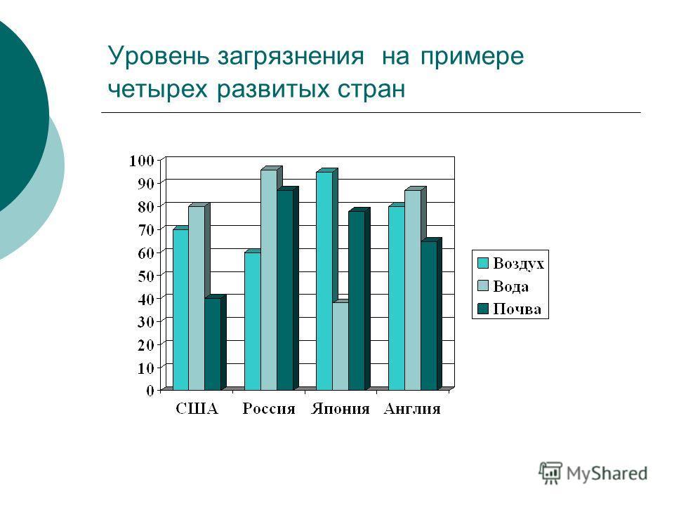 Экономические Научно-технические Низкий уровень знаний Низкий уровень культуры