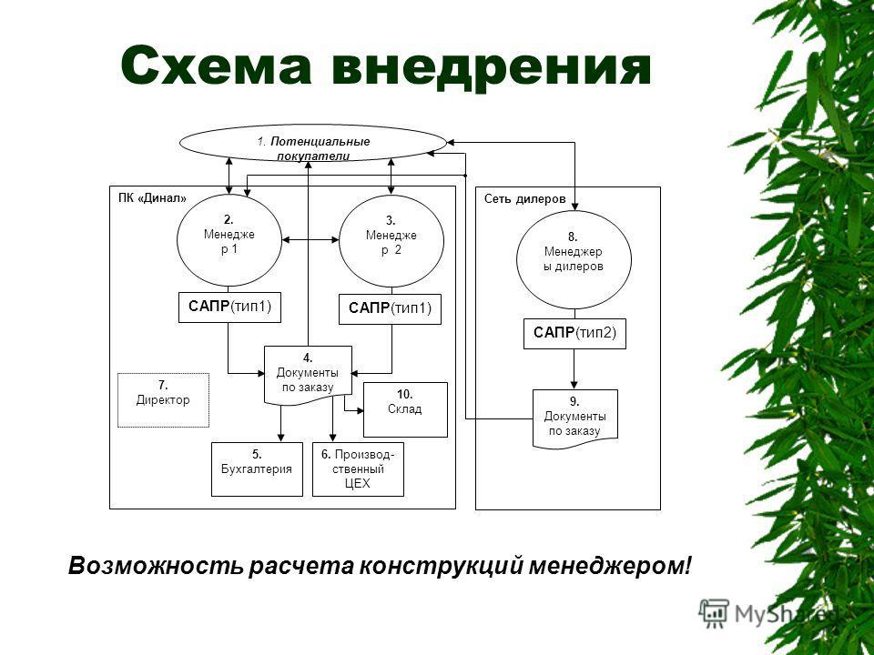 Схема внедрения 1. Потенциальные покупатели ПК «Динал» 2. Менедже р 1 6. Производ- ственный ЦЕХ 3. Менедже р 2 САПР(тип1) 5. Бухгалтерия 7. Директор 4. Документы по заказу Сеть дилеров 9. Документы по заказу 8. Менеджер ы дилеров САПР(тип2) 10. Склад