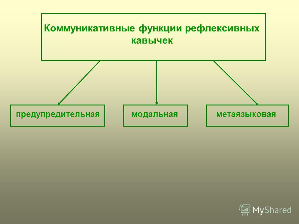 Коммуникативные функции рефлексивных кавычек предупредительнаямодальнаяметаязыковая