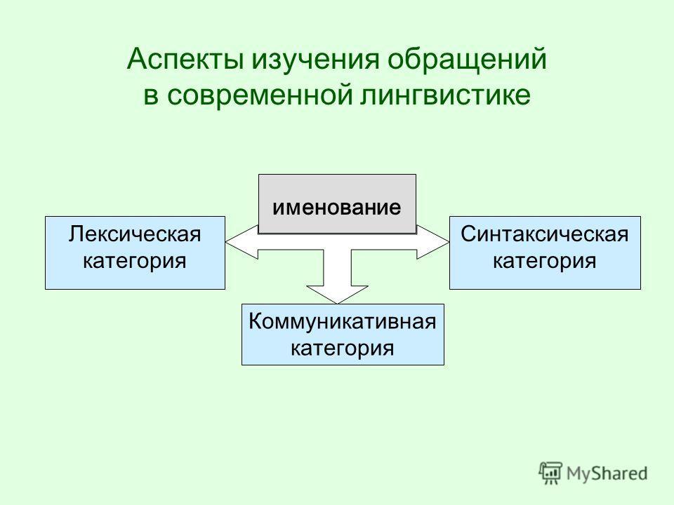 Именование – маркер ситуации общения форма именования адресата характер отношений между адресатом и адресантом ситуация общения характеристика участников общения