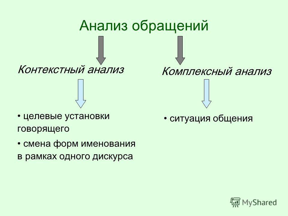 Функционирование именований называние третьего лица самоназывание первого лица обращение ко второму лицу