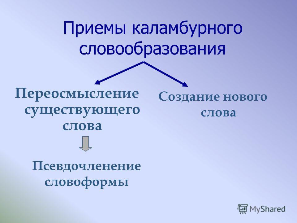 Приемы каламбурного словообразования Переосмысление существующего слова Создание нового слова Псевдочленение словоформы