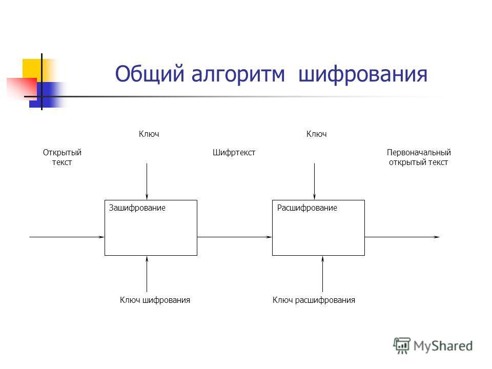 Общий алгоритм шифрования Ключ ЗашифрованиеРасшифрование Открытый текст Первоначальный открытый текст Ключ шифрованияКлюч расшифрования Шифртекст