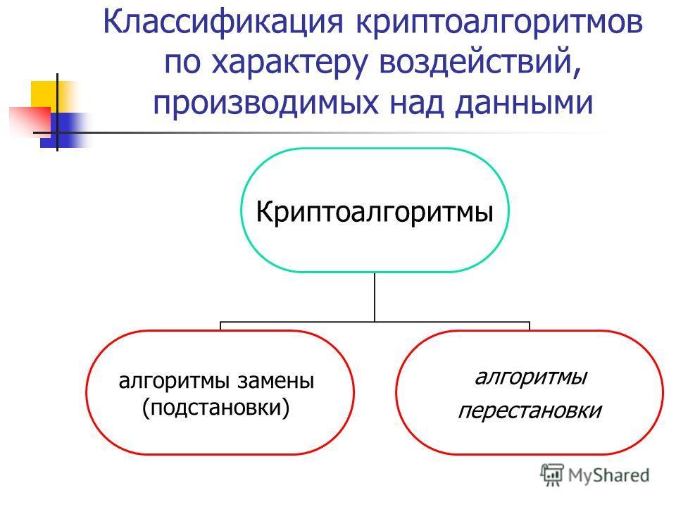 Классификация криптоалгоритмов по характеру воздействий, производимых над данными Криптоалгоритмы алгоритмы замены (подстановки) алгоритмы перестановки