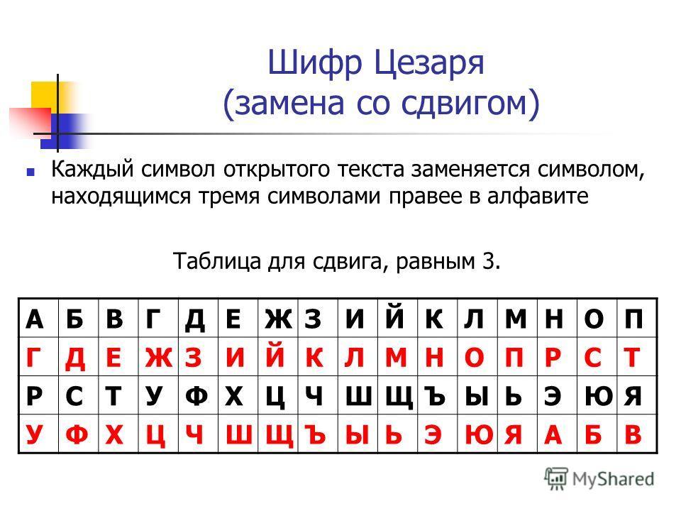 Шифр Цезаря (замена со сдвигом) Каждый символ открытого текста заменяется символом, находящимся тремя символами правее в алфавите Таблица для сдвига, равным 3. АБВГДЕЖЗИЙКЛМНОП ГДЕЖЗИЙКЛМНОПРСТ РСТУФХЦЧШЩЪЫЬЭЮЯ УФХЦЧШЩЪЫЬЭЮЯАБВ
