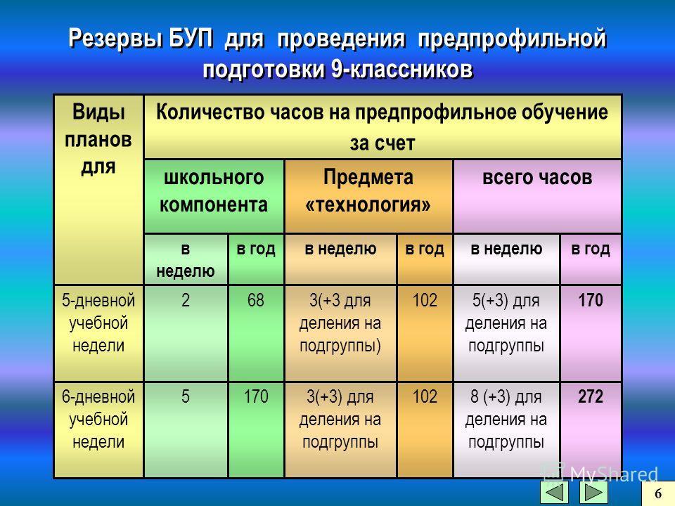 1023(+3) для деления на подгруппы 1705 6-дневной учебной недели 272 8 (+3) для деления на подгруппы 170 5(+3) для деления на подгруппы 1023(+3 для деления на подгруппы) 682 5-дневной учебной недели в годв неделюв годв неделюв годв неделю всего часовП