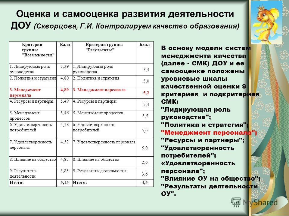 Оценка и самооценка развития деятельности ДОУ (Скворцова, Г.И. Контролируем качество образования) Критерии группы