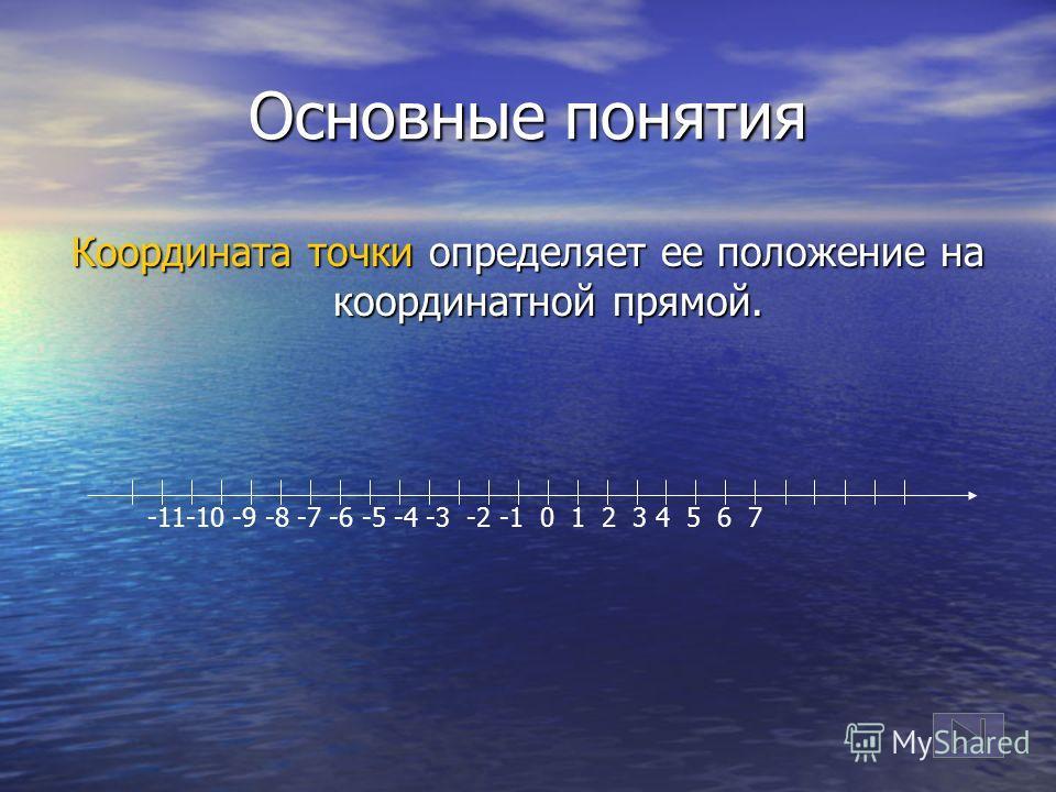 Основные понятия Координата точки определяет ее положение на координатной прямой. -11-10 -9 -8 -7 -6 -5 -4 -3 -2 -1 0 1 2 3 4 5 6 7