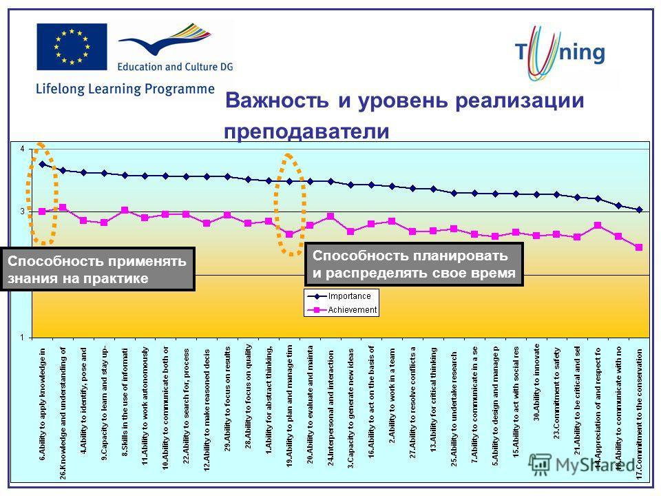 Важность и уровень реализации преподаватели Способность применять знания на практике Способность планировать и распределять свое время