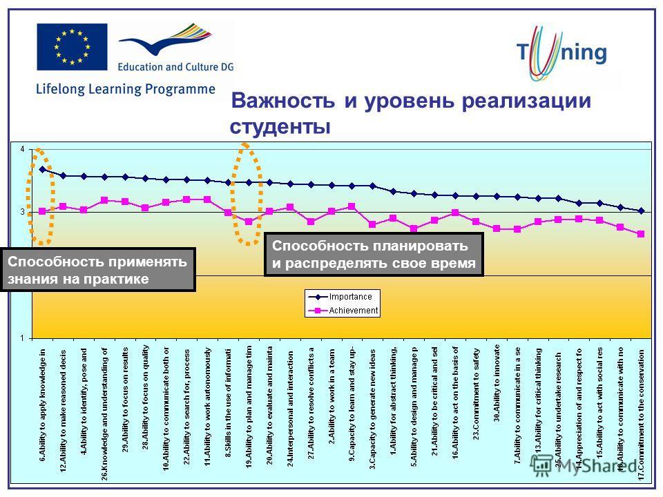 Важность и уровень реализации студенты Способность применять знания на практике Способность планировать и распределять свое время