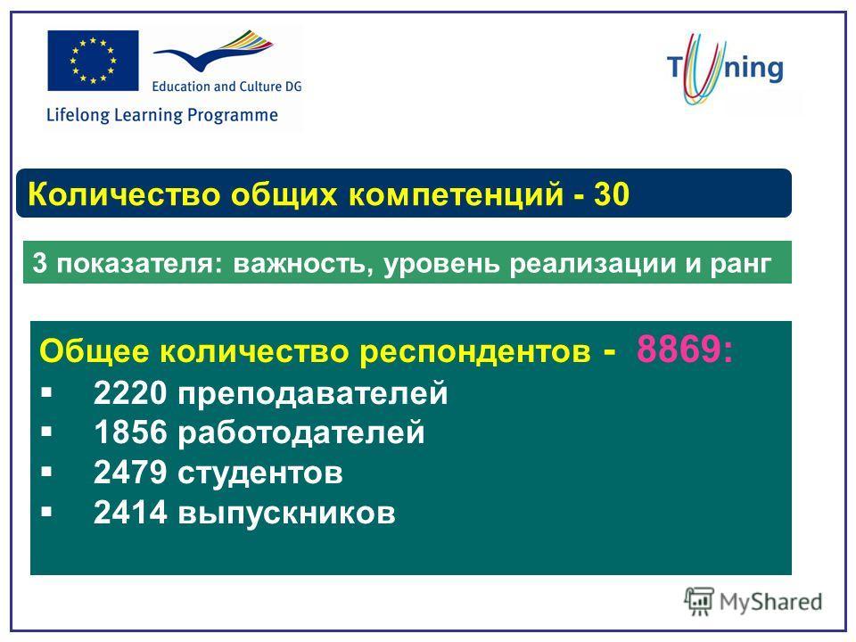 Количество общих компетенций - 30 3 показателя: важность, уровень реализации и ранг Общее количество респондентов - 8869: 2220 преподавателей 1856 работодателей 2479 студентов 2414 выпускников