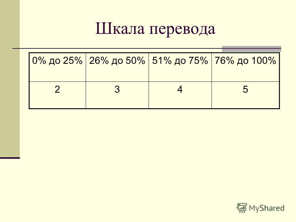 Шкала перевода 0% до 25%26% до 50%51% до 75%76% до 100% 2345