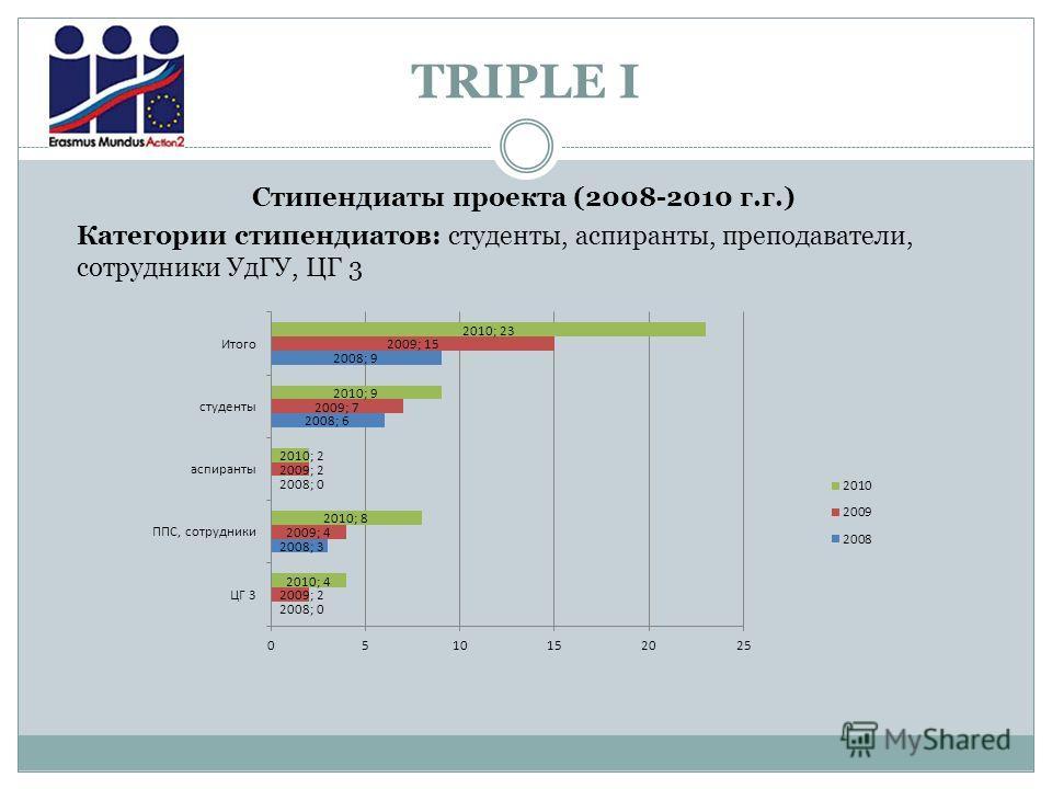 TRIPLE I Стипендиаты проекта (2008-2010 г.г.) Категории стипендиатов: студенты, аспиранты, преподаватели, сотрудники УдГУ, ЦГ 3