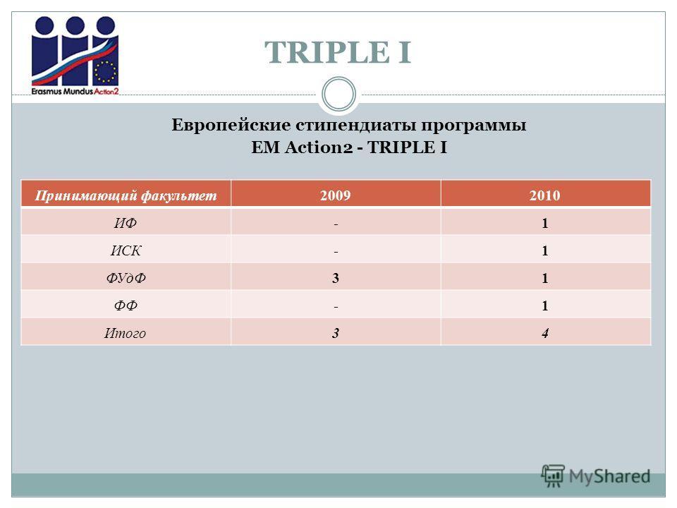 TRIPLE I Принимающий факультет20092010 ИФ-1 ИСК-1 ФУдФ31 ФФ-1 Итого34 Европейские стипендиаты программы EM Action2 - TRIPLE I