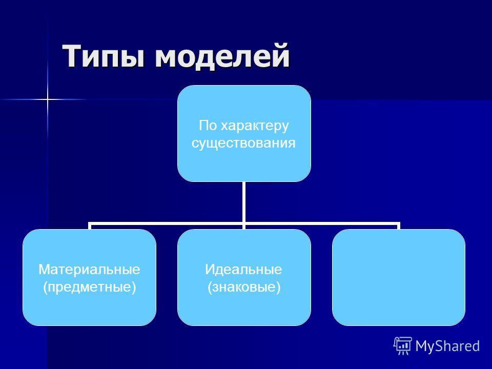 Типы моделей По характеру существования Материальные (предметные) Идеальные (знаковые)