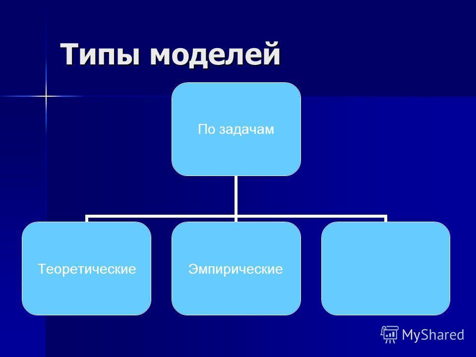 Типы моделей По задачам ТеоретическиеЭмпирические