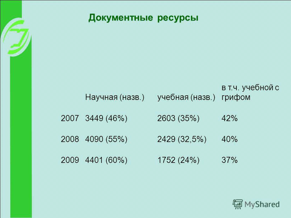 Документные ресурсы Научная (назв.)учебная (назв.) в т.ч. учебной с грифом 20073449 (46%)2603 (35%)42% 20084090 (55%)2429 (32,5%)40% 20094401 (60%)1752 (24%)37%