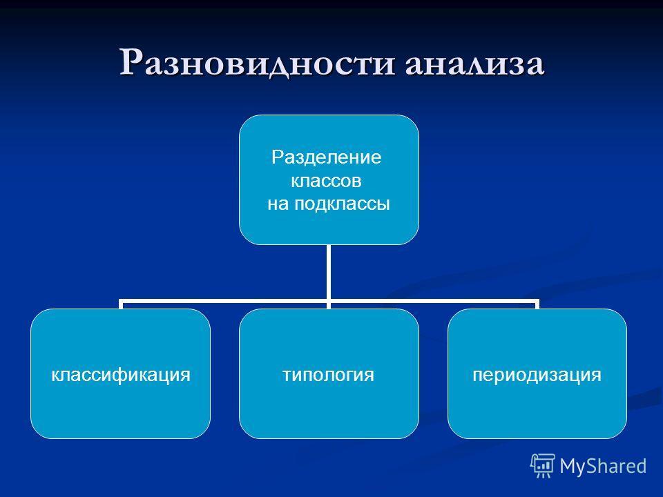 Разновидности анализа Разделение классов на подклассы классификациятипологияпериодизация