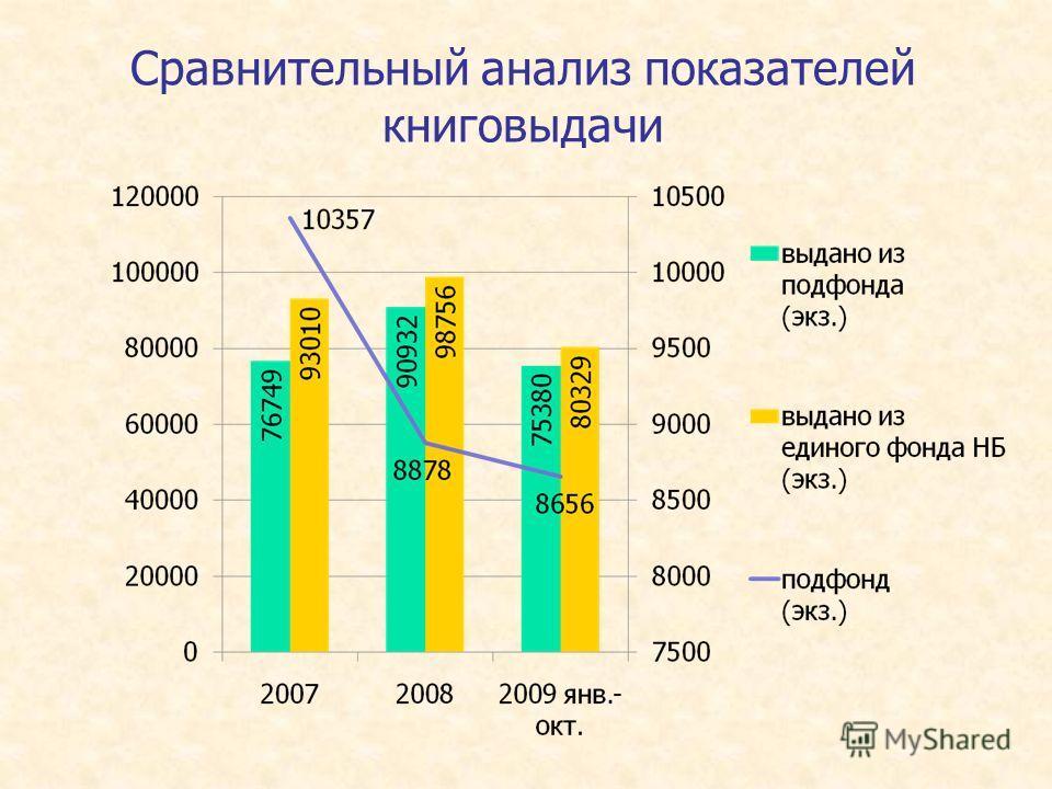 Сравнительный анализ показателей книговыдачи