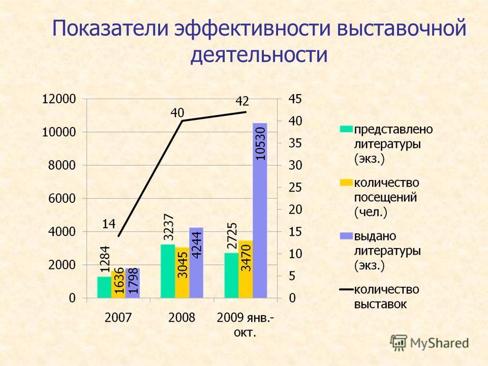Показатели эффективности выставочной деятельности