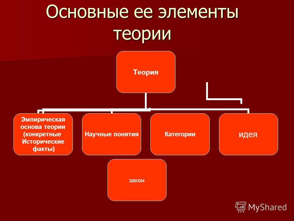 Основные ее элементы теории Теория Эмпирическая основа теории (конкретные Исторические факты) Научные понятияКатегорииидея закон