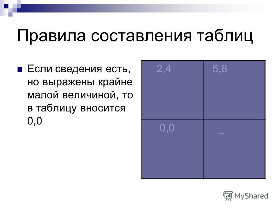 Правила составления таблиц Если сведения есть, но выражены крайне малой величиной, то в таблицу вносится 0,0 2,4 5,8 0,0 _