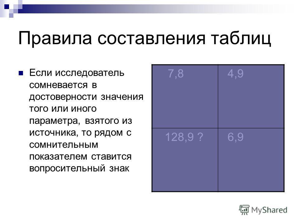 Правила составления таблиц Если исследователь сомневается в достоверности значения того или иного параметра, взятого из источника, то рядом с сомнительным показателем ставится вопросительный знак 7,8 4,9 128,9 ? 6,9