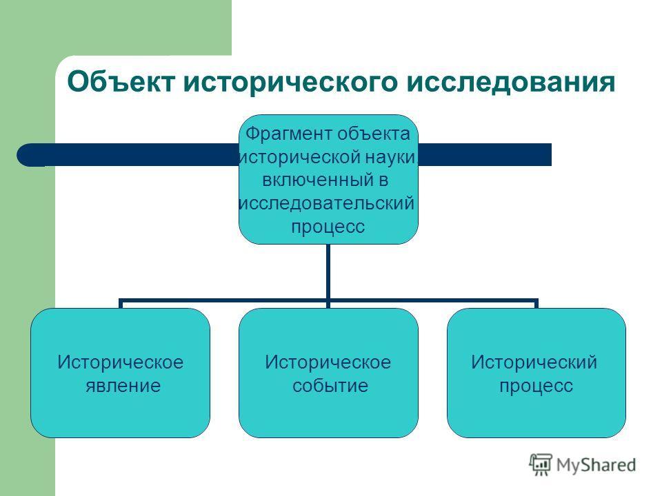 Объект исторического исследования Фрагмент объекта исторической науки, включенный в исследовательский процесс Историческое явление Историческое событие Исторический процесс