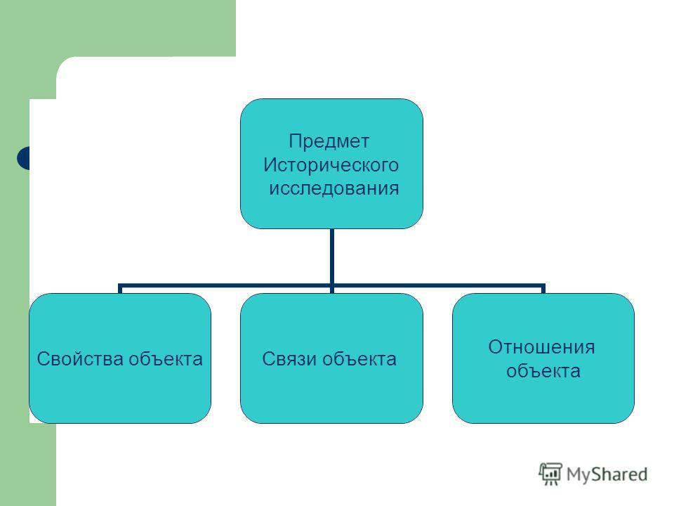 Предмет научного исследования Предмет Исторического исследования Свойства объекта Связи объекта Отношения объекта