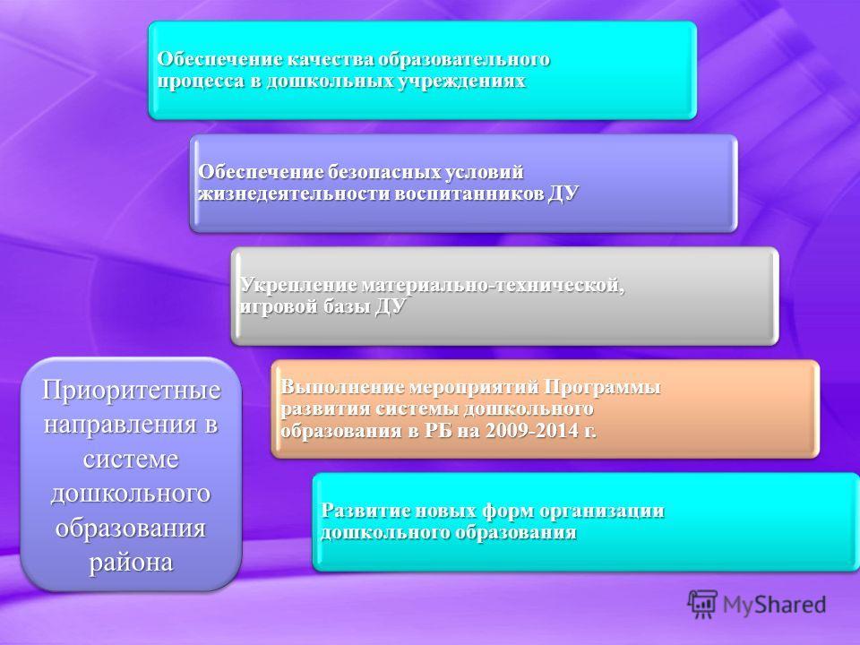 Приоритетные направления в системе дошкольного образования района Обеспечение качества образовательного процесса в дошкольных учреждениях Обеспечение безопасных условий жизнедеятельности воспитанников ДУ Укрепление материально-технической, игровой ба
