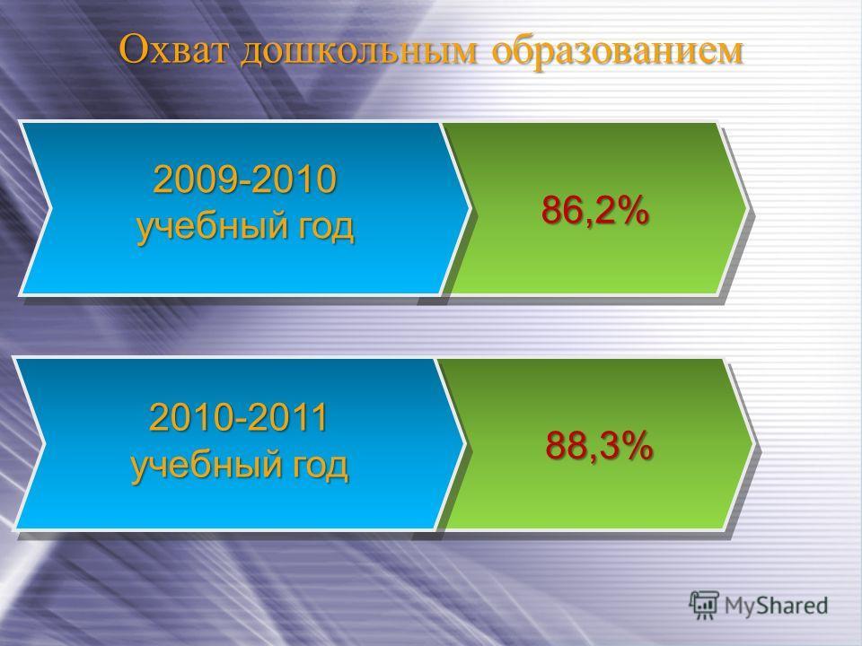 Охват дошкольным образованием 2009-2010 учебный год 2009-2010 учебный год 2010-2011 учебный год 2010-2011 учебный год 88,3%88,3%88,3%88,3% 86,2%86,2%86,2%86,2%