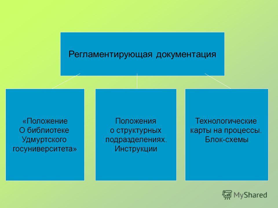 Регламентирующая документация «Положение О библиотеке Удмуртского госуниверситета» Положения о структурных подразделениях. Инструкции Технологические карты на процессы. Блок-схемы