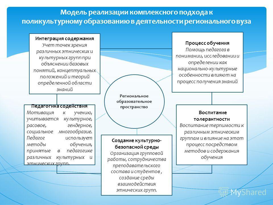 Модель реализации комплексного подхода к поликультурному образованию в деятельности регионального вуза Региональное образовательное пространство Интеграция содержания Учет точек зрения различных этнических и культурных групп при объяснении базовых по