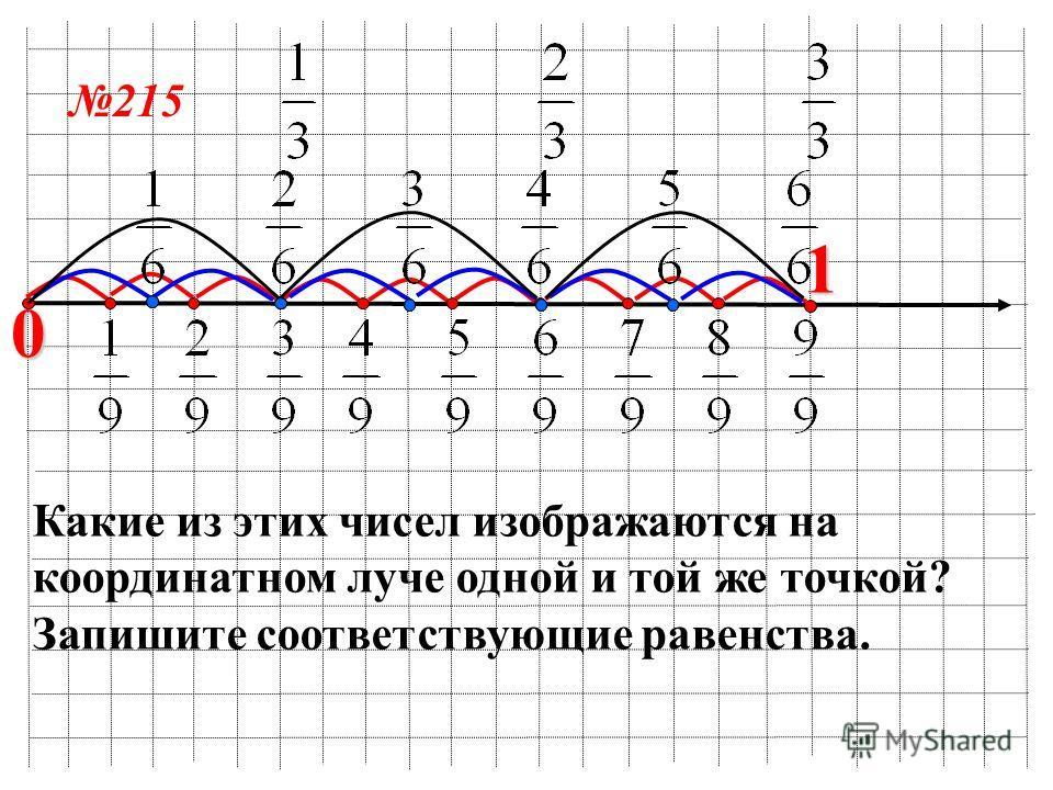 0 1 Какие из этих чисел изображаются на координатном луче одной и той же точкой? Запишите соответствующие равенства. 215