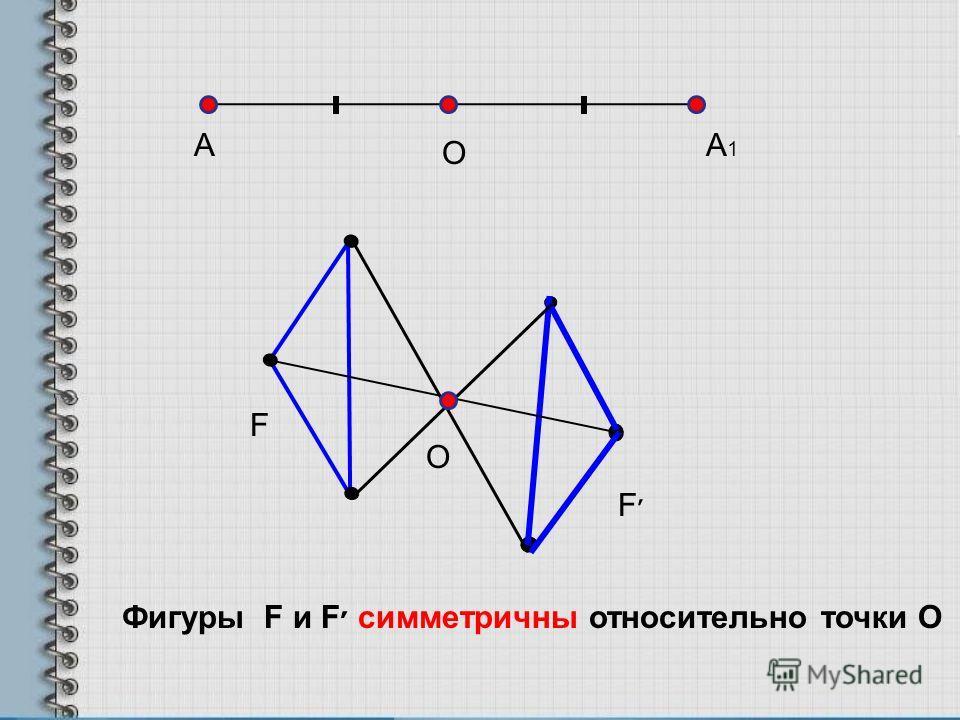 AA1A1 O F F׳F׳ Фигуры F и F׳ симметричны относительно точки О O