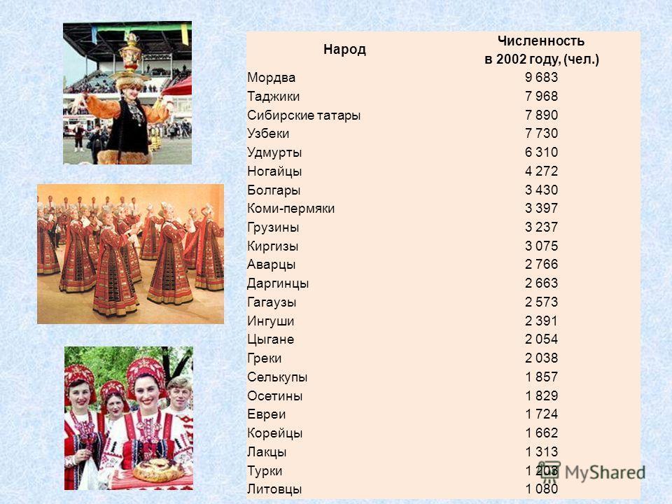 Народ Численность в 2002 году, (чел.) Мордва9 683 Таджики7 968 Сибирские татары7 890 Узбеки7 730 Удмурты6 310 Ногайцы4 272 Болгары3 430 Коми-пермяки3 397 Грузины3 237 Киргизы3 075 Аварцы2 766 Даргинцы2 663 Гагаузы2 573 Ингуши2 391 Цыгане2 054 Греки2