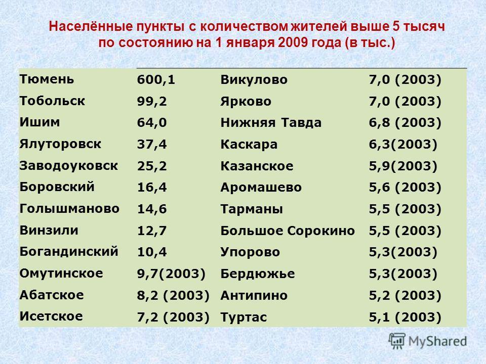 Тюмень 600,1Викулово7,0 (2003) Тобольск 99,2Ярково7,0 (2003) Ишим64,0Нижняя Тавда6,8 (2003) Ялуторовск37,4Каскара6,3(2003) Заводоуковск25,2Казанское5,9(2003) Боровский16,4Аромашево5,6 (2003) Голышманово14,6Тарманы5,5 (2003) Винзили12,7Большое Сорокин