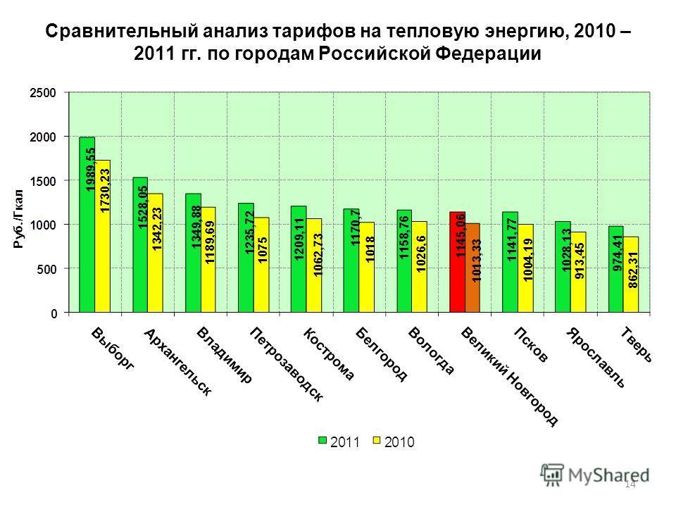 14 Сравнительный анализ тарифов на тепловую энергию, 2010 – 2011 гг. по городам Российской Федерации