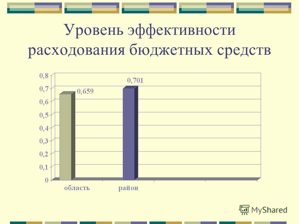 Уровень эффективности расходования бюджетных средств