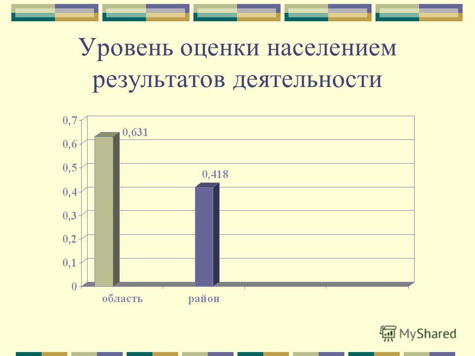 Уровень оценки населением результатов деятельности